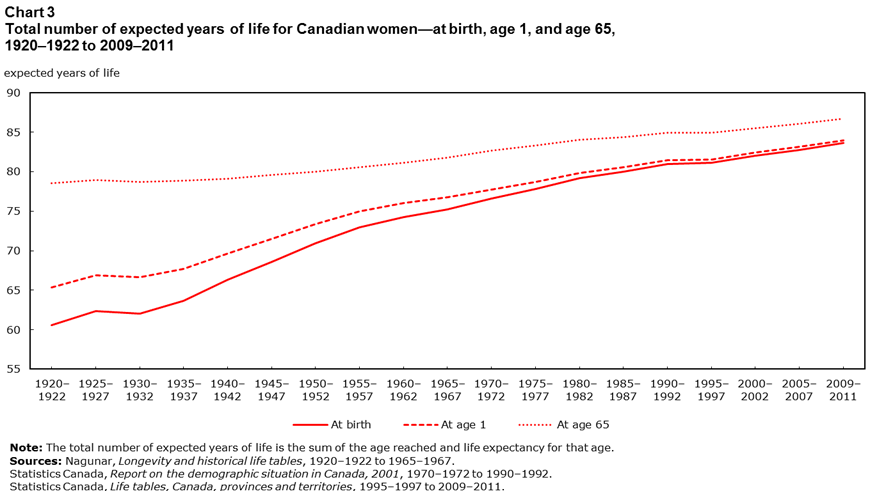Life expectancy, 1920?1922 to 2009?2011
