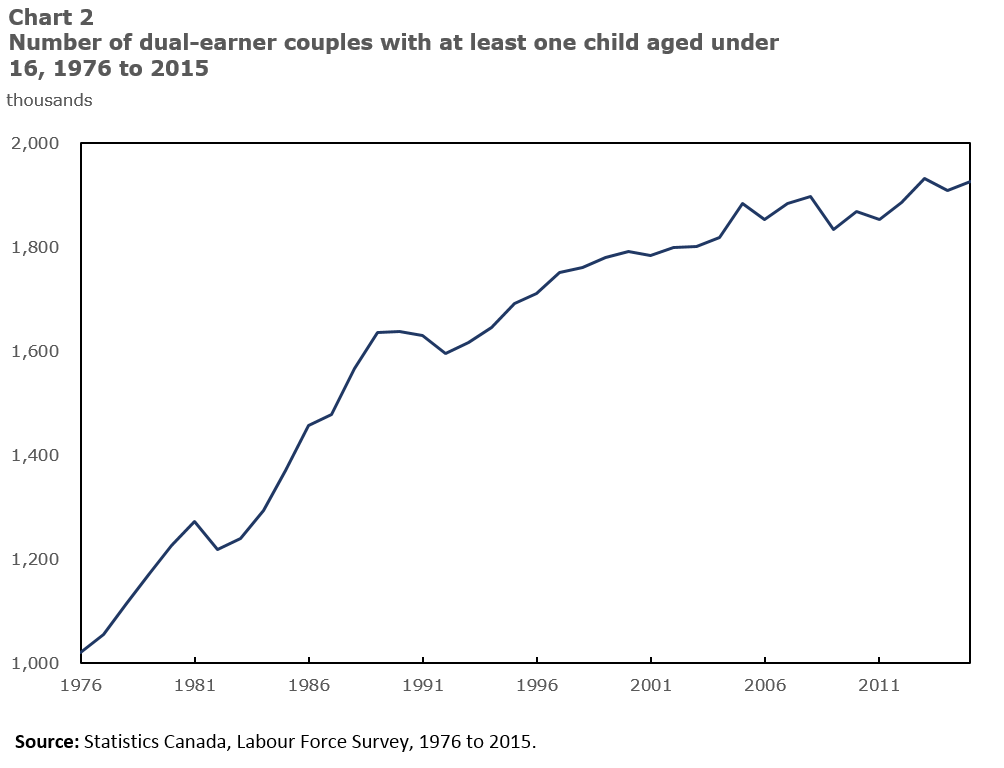 Chart 2: Number of dual-earner couples with at least one child under 16, 1976 to 2015