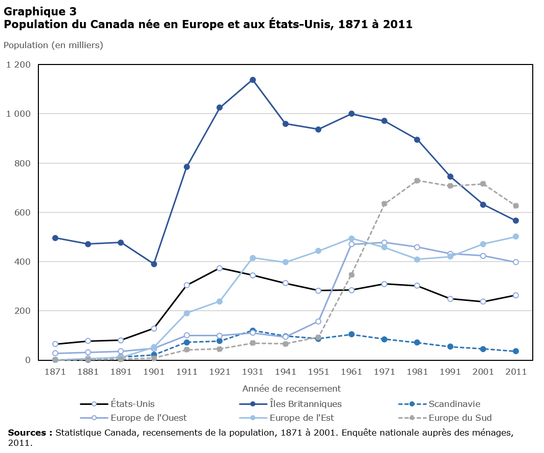 Demographics of Canada - Wikipedia