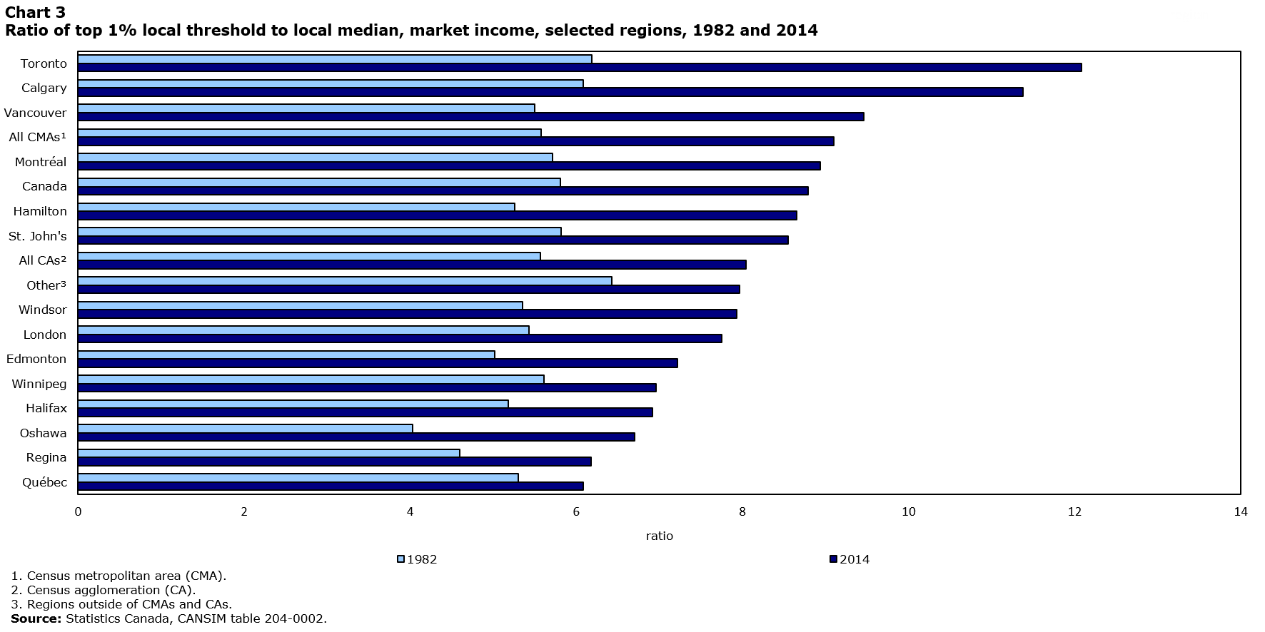 Chart 3: Ratio of top 1% local threshold to local median, market income, selected regions, 1982 and 2014