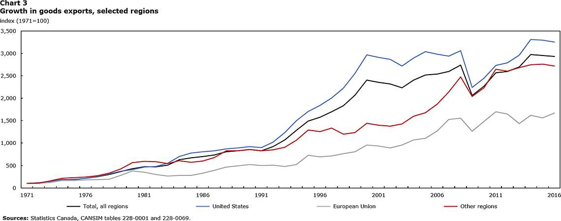 Chart 3 - Growth in goods exports, selected regions