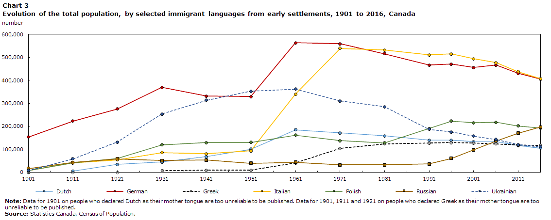 The evolution of language populations in Canada, by mother tongue