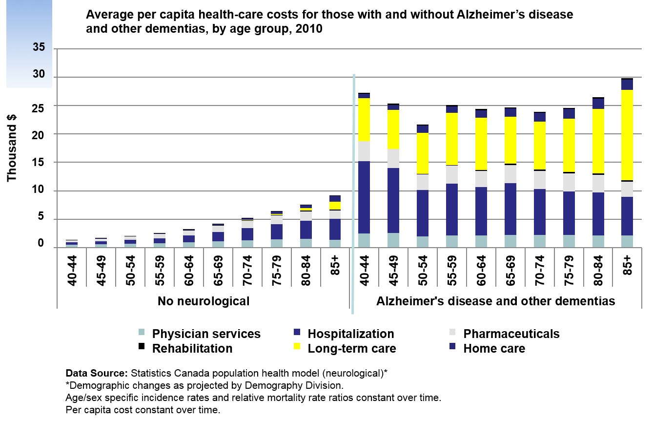Average per capita health-care costs for those with and without Alzheimer's disease and other dementias, by age group, 2010