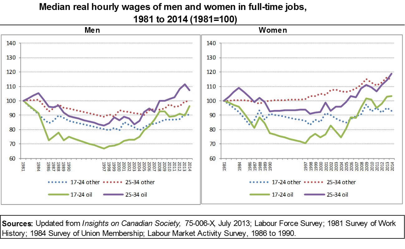 Perspectives on the youth labour market in canada two line graphes for chart 13 nvjuhfo Choice Image