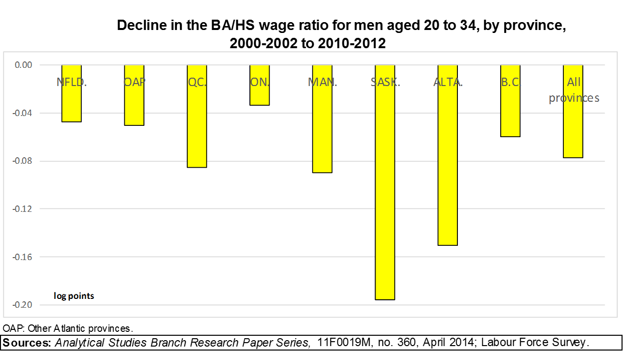 A bar graph of Chart 14