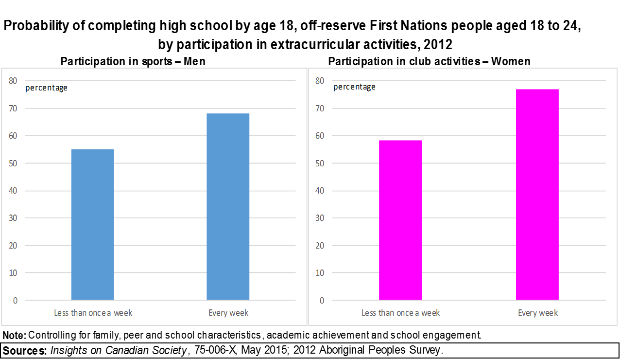 Two bar graphs for Chart 24