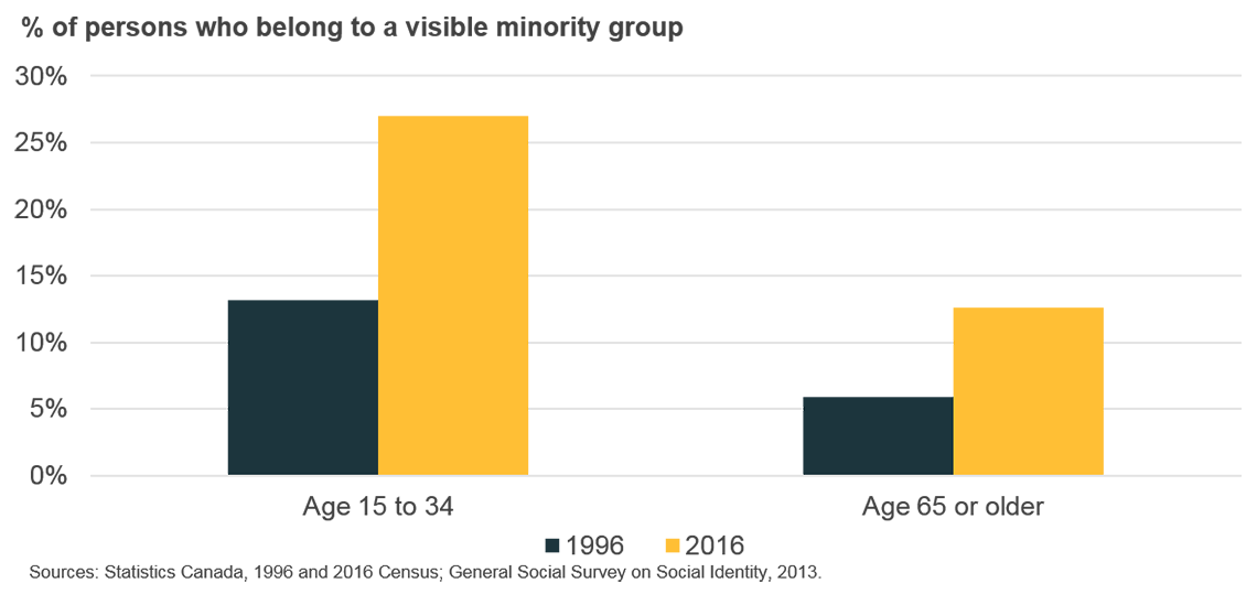 % of persons who belong to a visible minority group