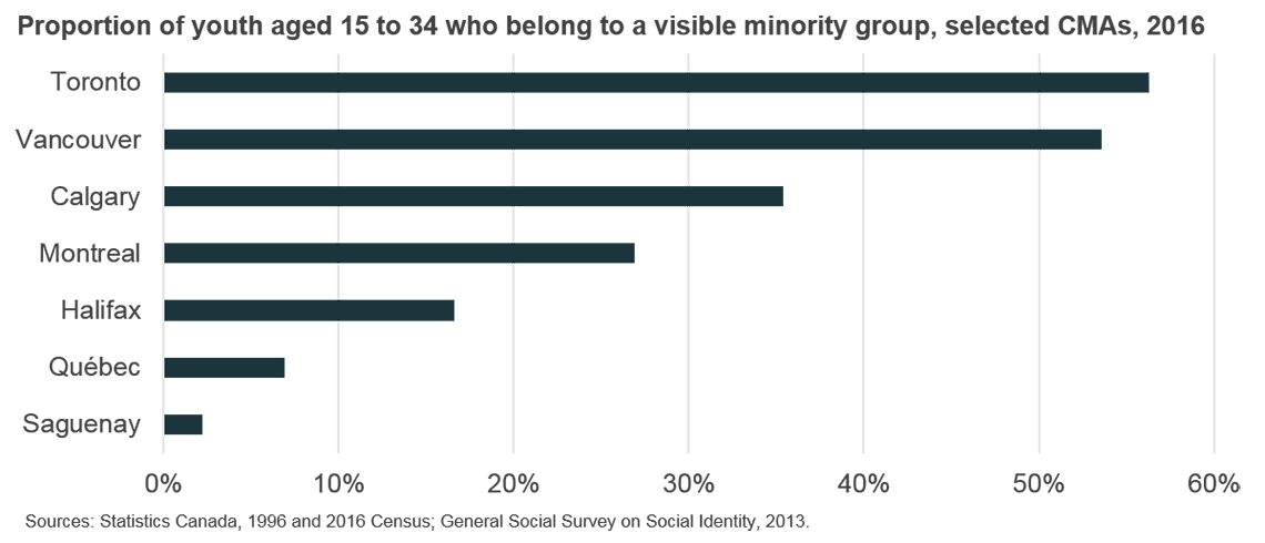 Proportion of youth aged 15 to 34 who belong to a visible minority group, selected CMAs, 2016