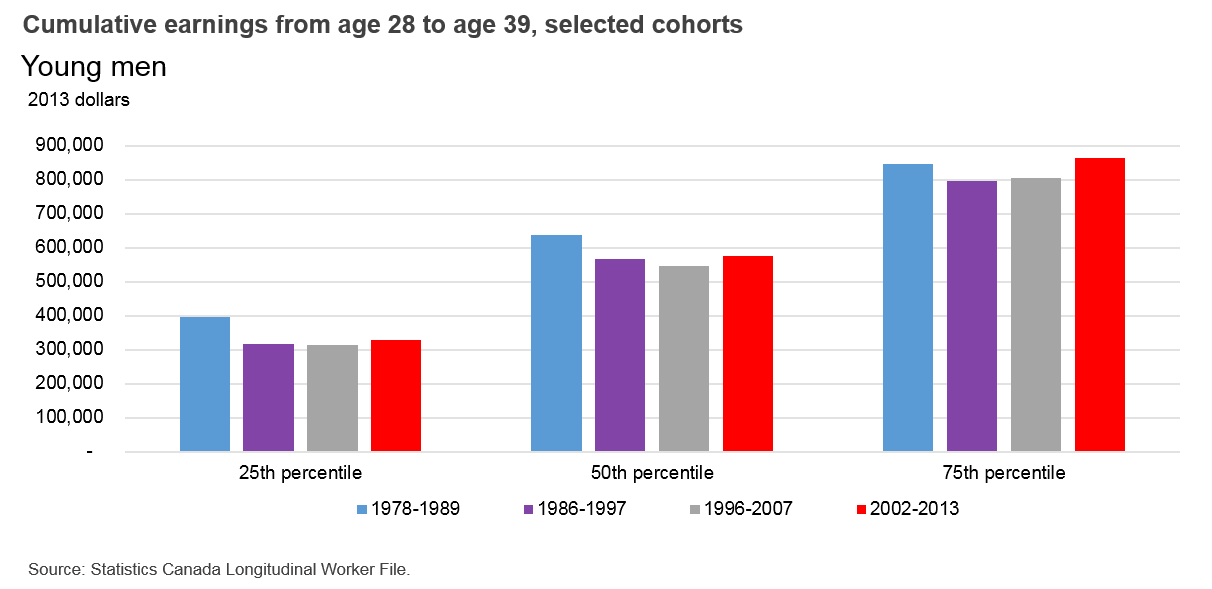 Cumulative earnings from age 28 to age 39, selected cohorts - Young men