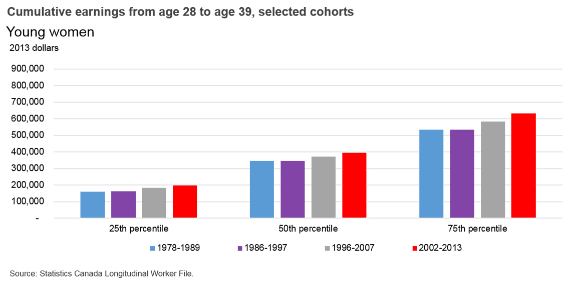 Cumulative earnings from age 28 to age 39, selected cohorts - Young women