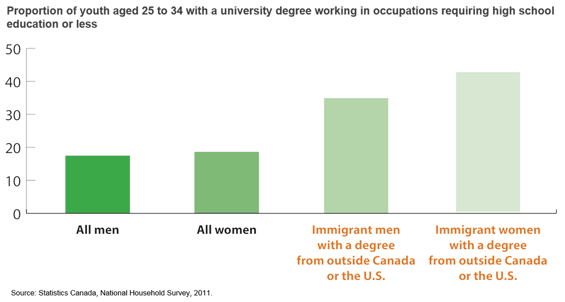 Proportion of youth aged 25 to 34 with a university degree working in occupations requiring high school education or less