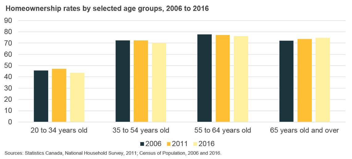 Homeownership rates by selected age groups, 2006 to 2016