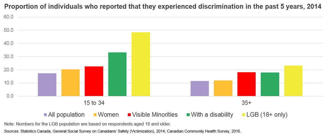 Proportion of individuals who reported that they experienced discrimination in the past 5 years, 2014