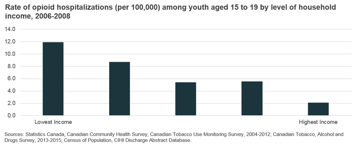 Rate of opioid hospitalizations (per 100,000) among youth aged 15 to 19 by level of household income, 2006-2008