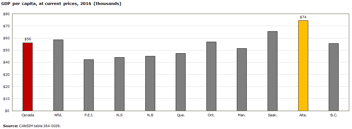 Government Expenditures In Alberta