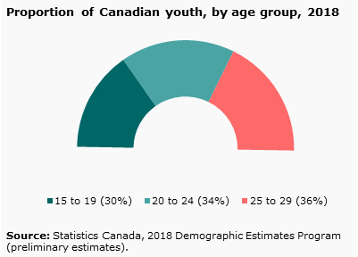 A Portrait of Canadian Youth: March 2019 Updates