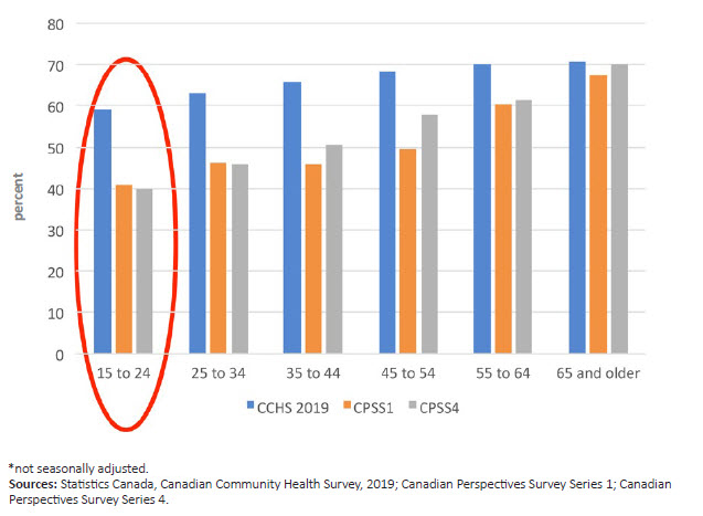 Covid 19 In Canada A Six Month Update On Social And Economic Impacts