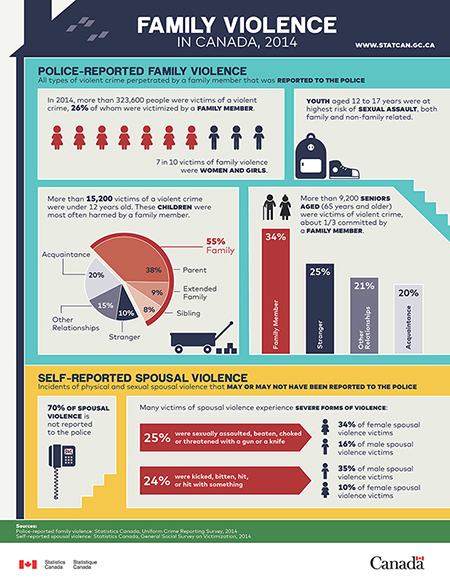 Family Violence in Canada - Infographic thumbnail