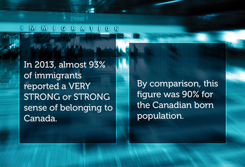 Sense of belonging to Canada