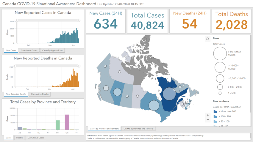 Canada COVID-19 Situational Awareness Dashboard