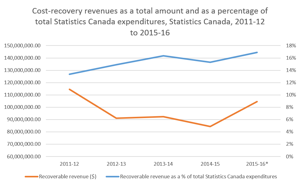 Cost-recovery revenues as a total amount and as a percentage of total Statistics Canada expenditures, Statistics Canada, 2011-12 to 2015-16