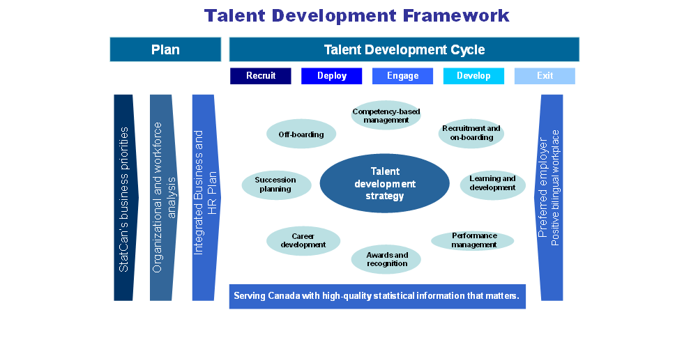 learning and talent development strategy I am looking for an org, learning and talent development and management expert to help me co-develop my job description for this open position in my group, help me with strategy and design for the critical pieces of this program.