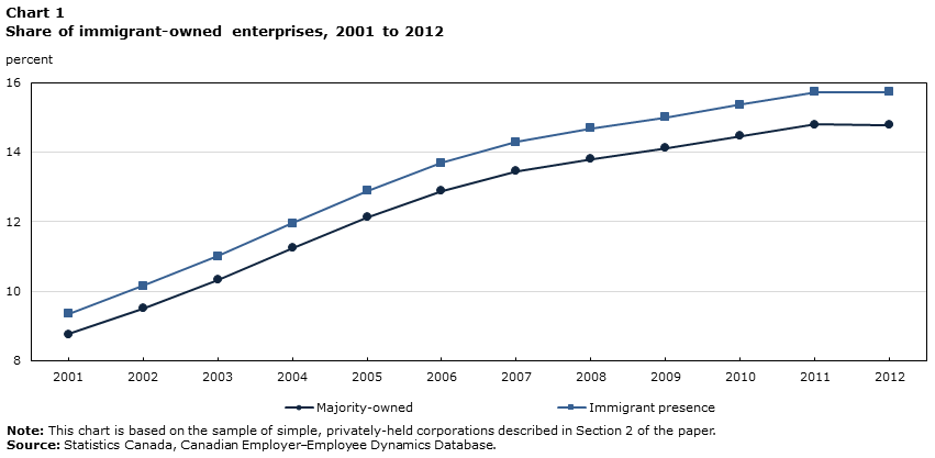 Chart 1 Share of immigrant-owned enterprises, 2001 to 2012