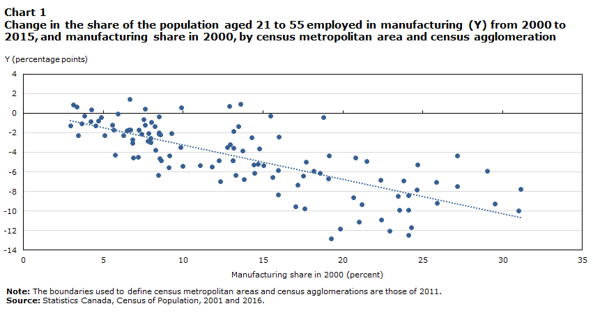Chart 1 Change in the share of the population aged 21 to 55 employed in manufacturing (Y) from 2000 to 2015, and manufacturing share in 2000, by census metropolitan area and census