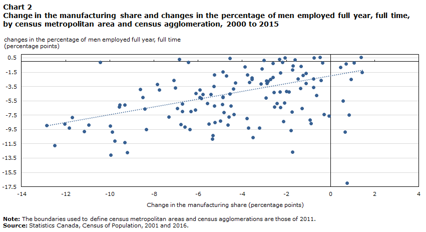 Chart 2 Change in the manufacturing share and changes in the percentage of men employed full year, full time, by census metropolitan area and census agglomeration, 2000 to 2015
