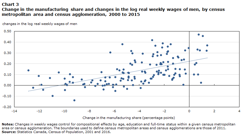 Chart 3 Change in the manufacturing share and changes in the log real weekly wages of men, by census metropolitan area and census agglomeration, 2000 to 2015