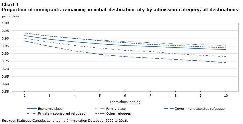Chart 1 Proportion of immigrants remaining in initial destination city by admission category, all destinations