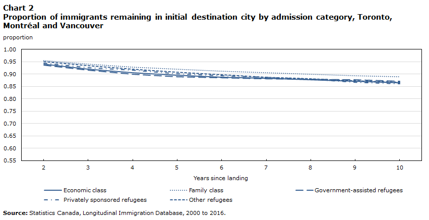 Chart 2 Proportion of immigrants remaining in initial destination city by admission category, Toronto, Montréal and Vancouver