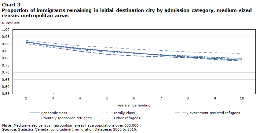 Chart 3 Proportion of immigrants remaining in initial destination city by admission category, medium-sized census metropolitan areas