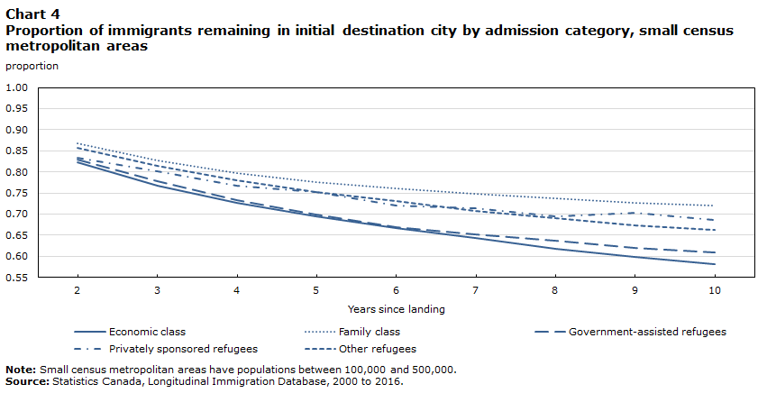Chart 4 Proportion of immigrants remaining in initial destination city by admission category, small census metropolitan areas