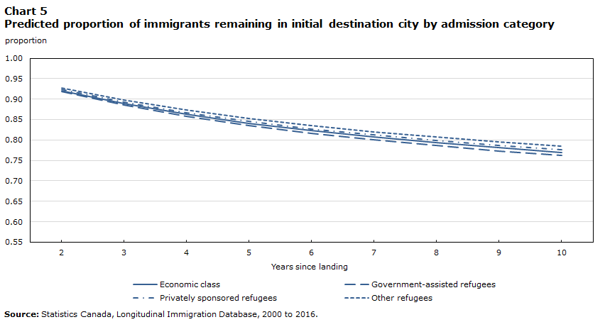 Chart 5 Predicted proportion of immigrants remaining in initial destination city by admission category