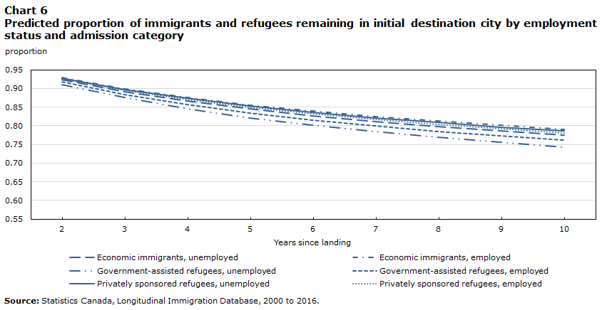 Chart 6 Predicted proportion of immigrants and refugees remaining in initial destination city by employment status and admission category