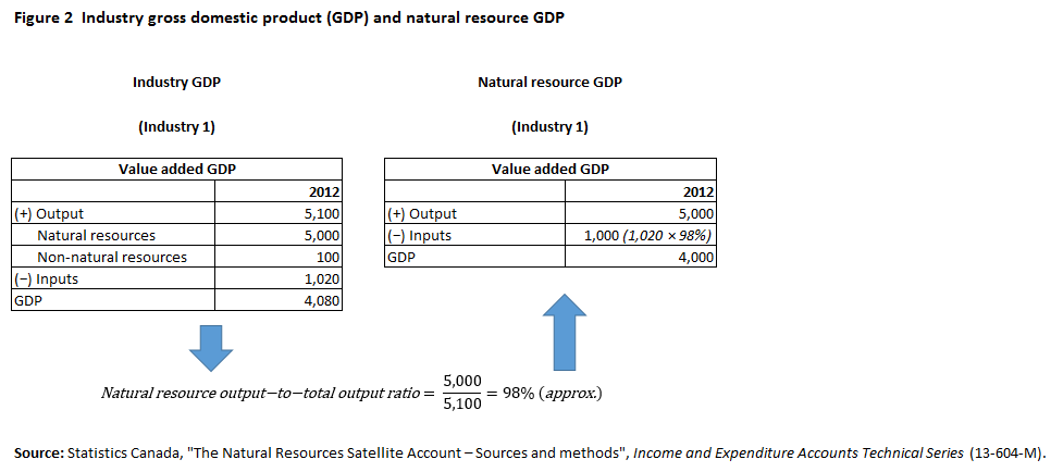 Figure 2 Industry gross domestic product and natural resources gross domestic product