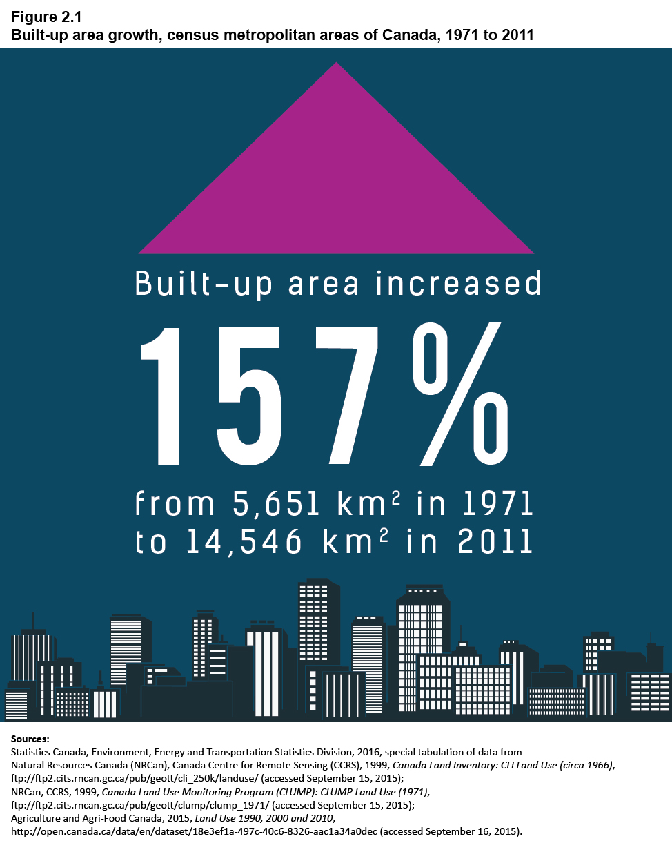 Figure 2-1 Built-up area growth, census metropolitan areas of Canada, 1971 to 2011