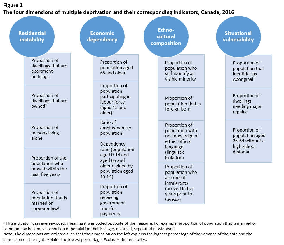 Figure 1 The four dimensions of multiple deprivation and their corresponding indicators, Canada, 2016