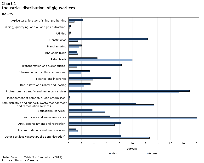 Chart 1 Industrial distribution of gig workers