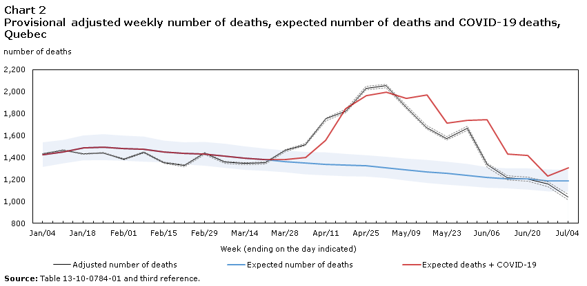 Excess Mortality In Canada During The Covid 19 Pandemic