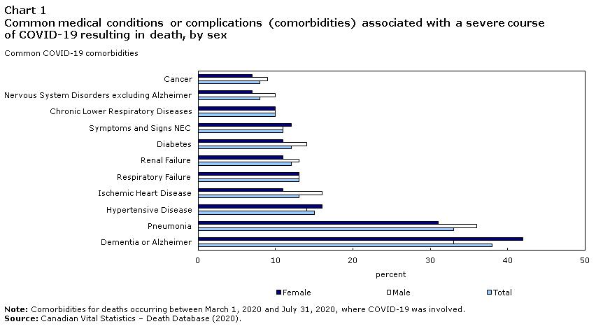 Covid 19 Death Comorbidities In Canada