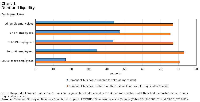 Chart 1 Debt and liquidity