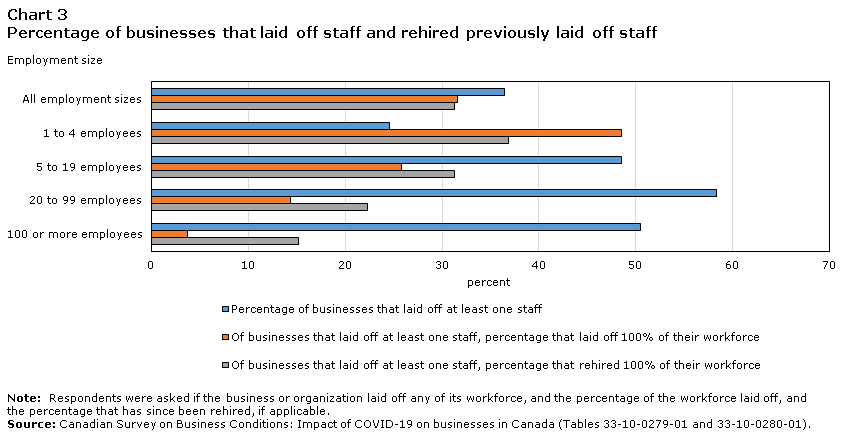 Chart 3 Percentage of businesses that laid off staff and rehired previously laid off staff