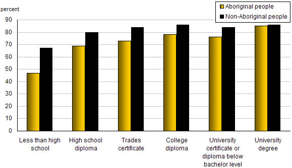 Employment Rates By Educational Attainment And Aboriginal