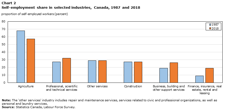 Self Employed Canadians Who And Why