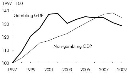 Gambling and gdp gambling on lottery