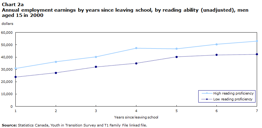 Chart 2a Annual employment earnings by years since leaving school, by reading ability (unadjusted), men aged 15 in 2000