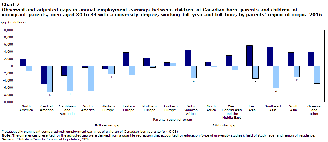 Chart 2 Observed and adjusted gaps in annual employment earnings between children of Canadian-born parents and children of immigrant parents, men aged 30 to 34 with a university degree, working full year and full time, by parents' region of origin, 2016