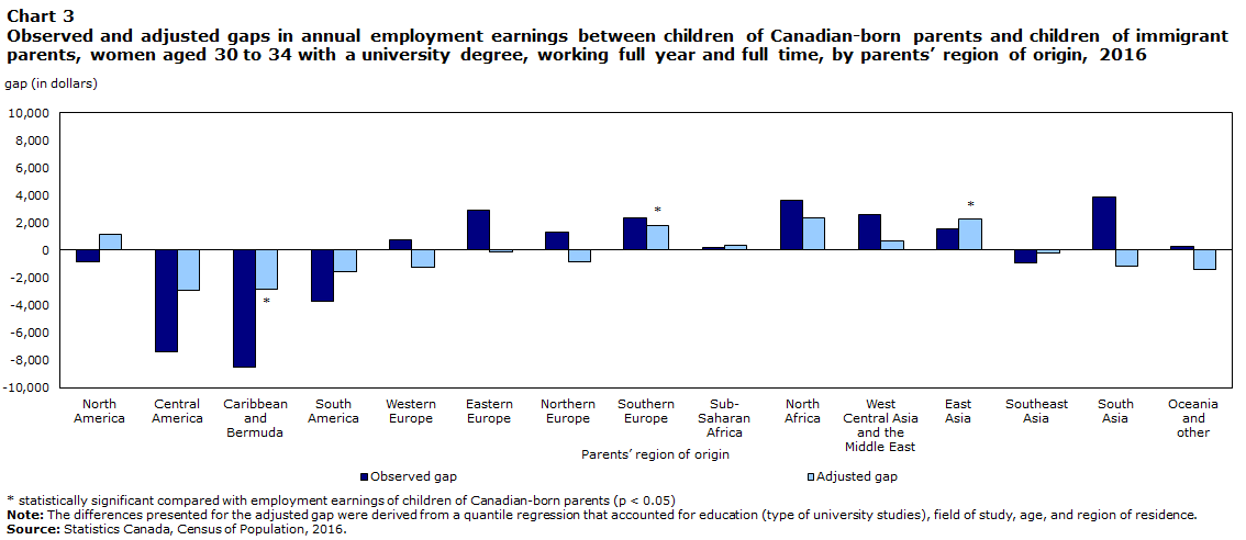 Chart 3 Observed and adjusted gaps in annual employment earnings between children of Canadian-born parents and children of immigrant parents, women aged 30 to 34 with a university degree, working full year and full time, by parents' region of origin, 2016